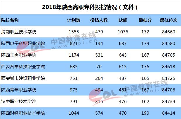 2018年最受陕西考生喜欢的省内高职院校有哪些